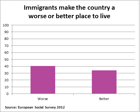 ESS Immigrants Better Worse