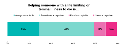 Attitudes to helping someone to die