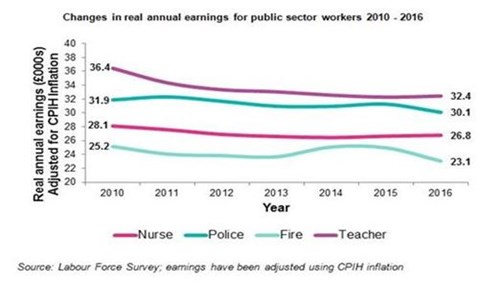Public Sector Pay