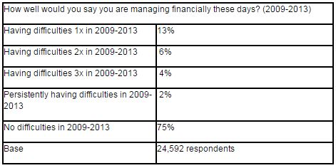 Managing Well Financially