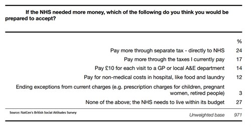 More Money Nhs