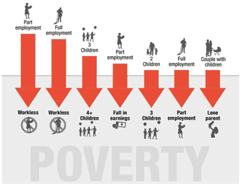 events causing poverty